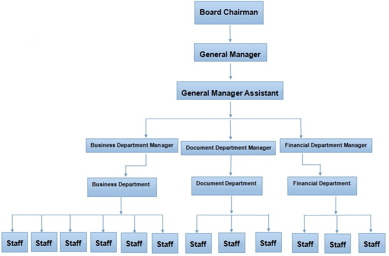 functional organizational structure for the manufacturing facility Use this free manufacturing business plan to  our initial plan is to create a precision manufacturing facility to  60 management organizational structure.
